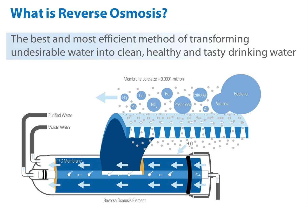 water purification reverse osmosis system