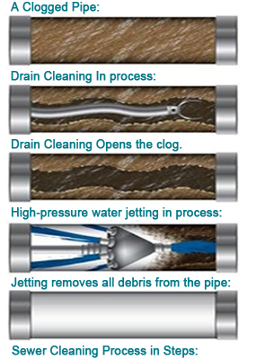 hydrojetting a sewer line